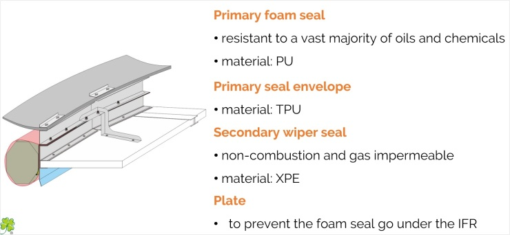 Full Most - Double Seal System for Internal Floating Roof IFR - Brick Style Honeycomb Type for oil storage tanks