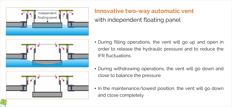 FM - Two-Way Automatic Vent for Internal Floating Roof IFR