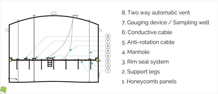 FM - Design of Internal Floating Roof IFR for oil storage tanks