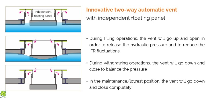 FM - Two-Way Automatic Vent for Internal Floating Roof IFR2